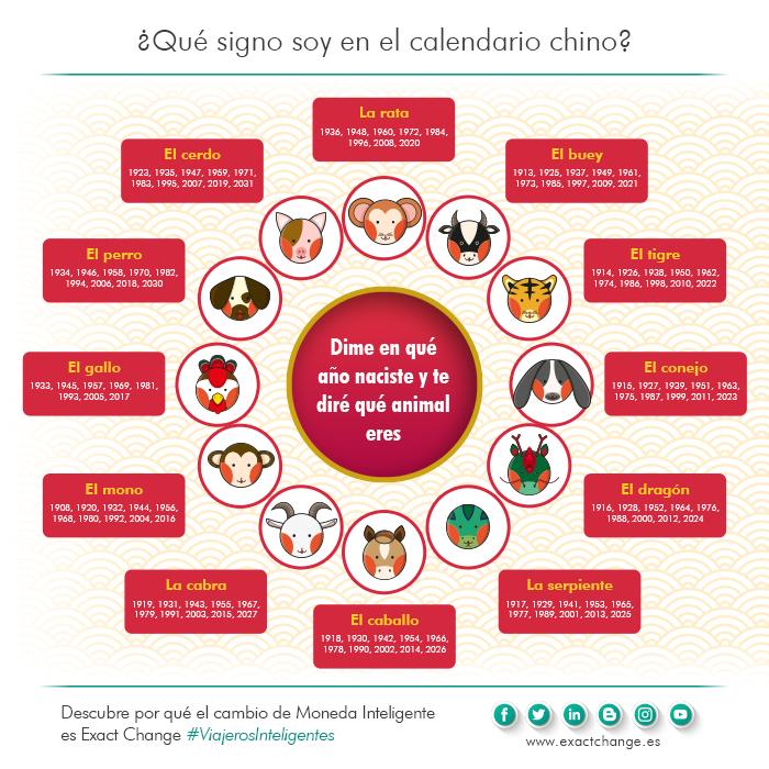 Año Nuevo Chino Calendario Horóscopo Y Animales