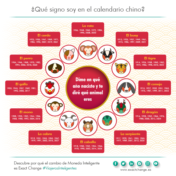 Calendario Chino.Ano Nuevo Chino Calendario Horoscopo Y Animales