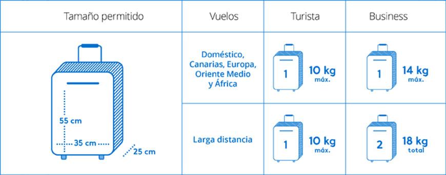 a011f51ef Medidas y peso de equipaje de mano de las aerolíneas